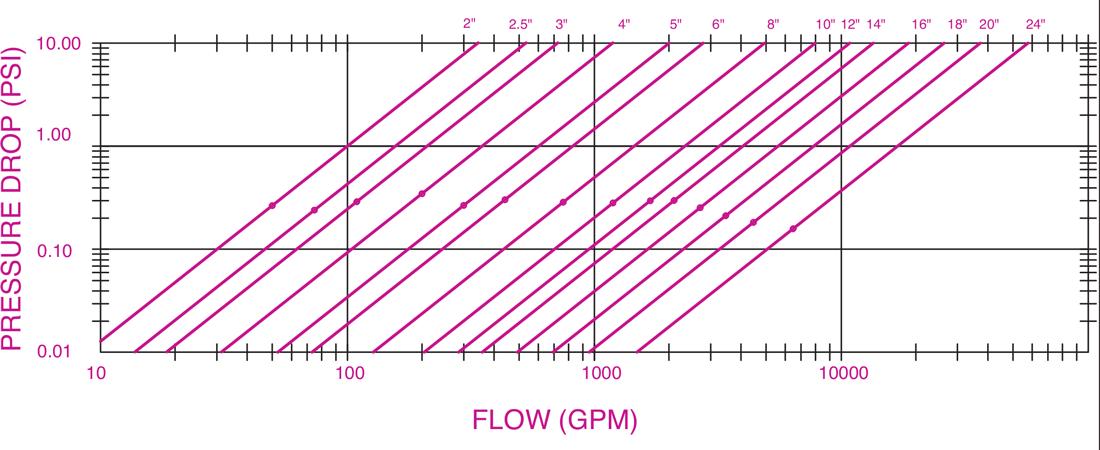 High-Velocity-AirDirt-Separator-Pressure-Drop